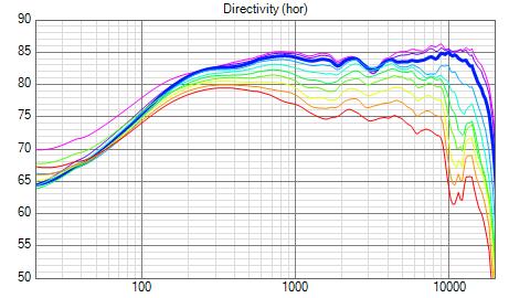 Klicke auf die Grafik für eine größere Ansicht  Name:mlwr_LS35_Directivity_(hor).png Hits:336 Größe:36,8 KB ID:50180